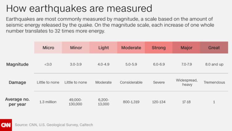 earthquake ratings.png